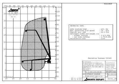 Схема автовышки 32 метра Bronto Skylift